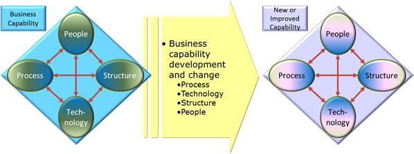 Leavitt in digital transformation context